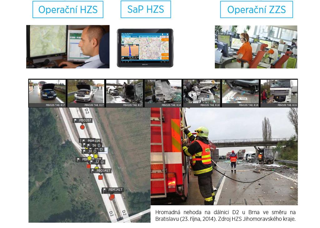 AHDR - GINA System v realnem nasazeni HZS a ZZS
